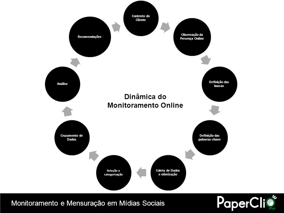 Dinâmica do Monitoramento Online