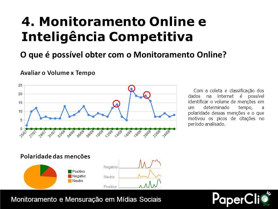 4. Monitoramento Online e Inteligência Competitiva