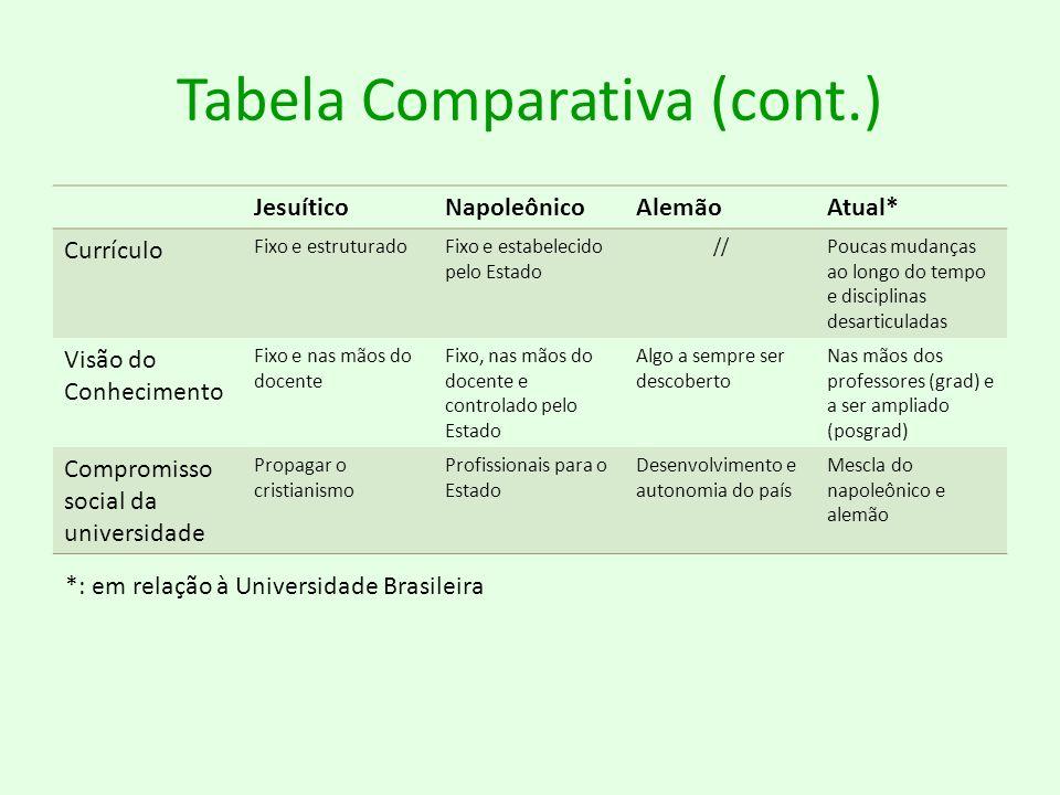 Tabela Comparativa (cont.)