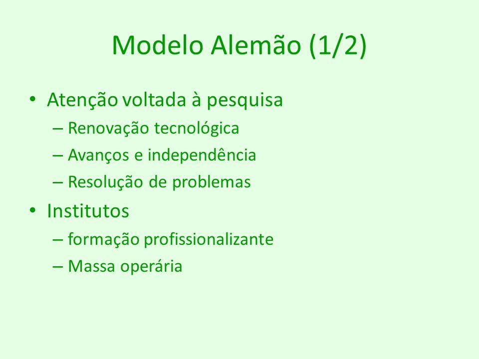 Modelo Alemão (1/2) Atenção voltada à pesquisa Institutos