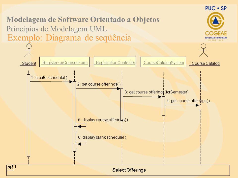 Exemplo: Diagrama de seqüência