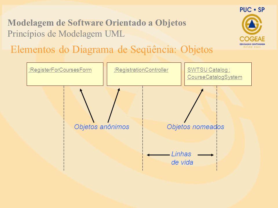 Elementos do Diagrama de Seqüência: Objetos