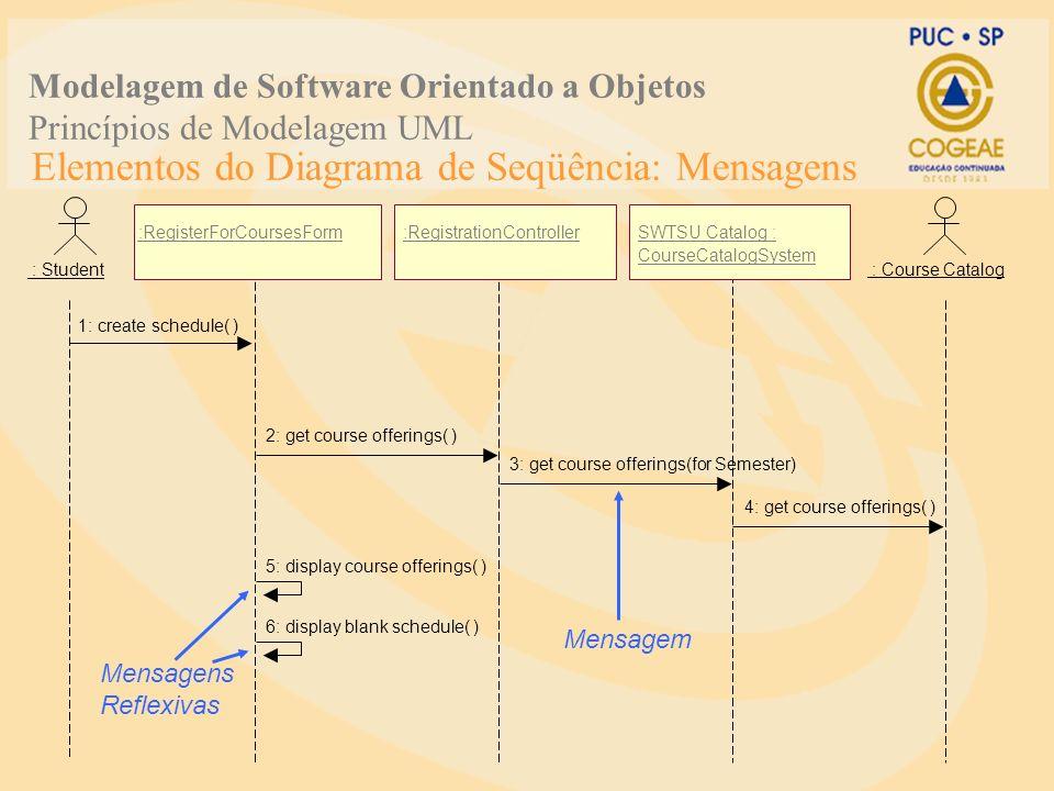 Elementos do Diagrama de Seqüência: Mensagens