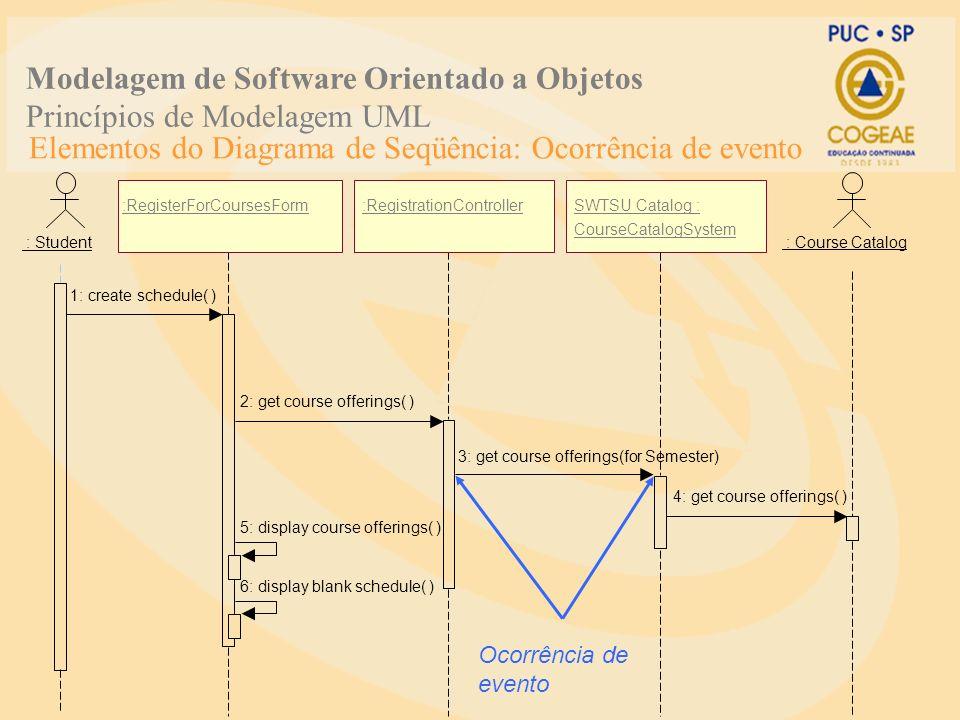 Elementos do Diagrama de Seqüência: Ocorrência de evento