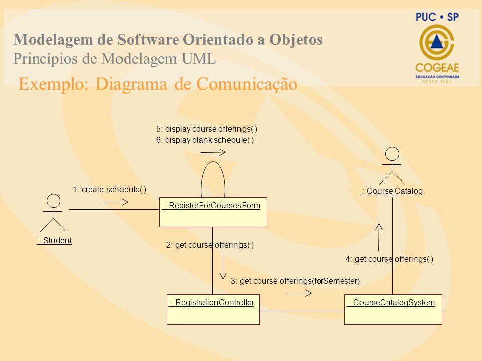 Exemplo: Diagrama de Comunicação