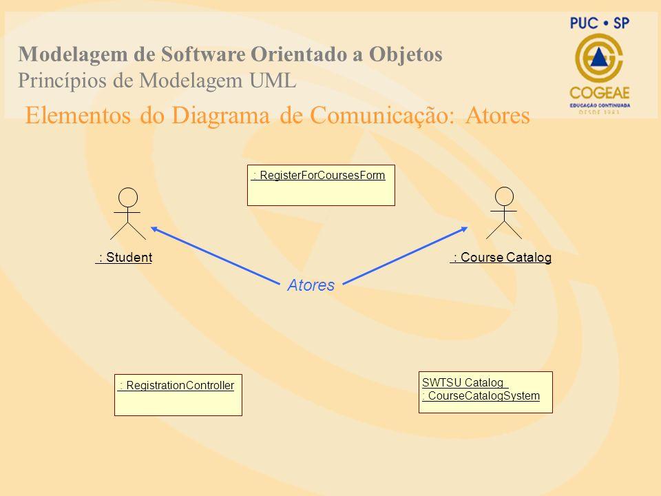 Elementos do Diagrama de Comunicação: Atores