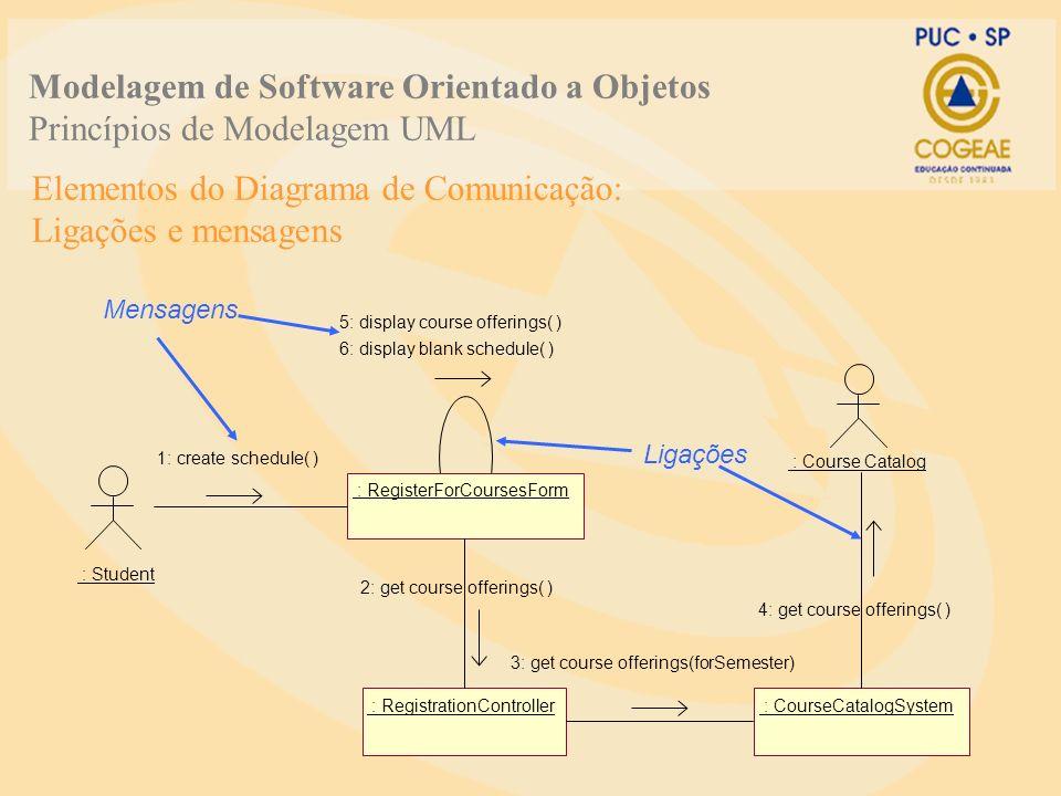 Elementos do Diagrama de Comunicação: Ligações e mensagens