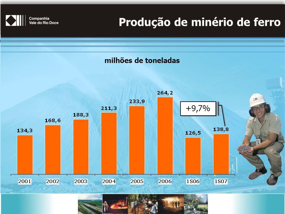 Produção de minério de ferro