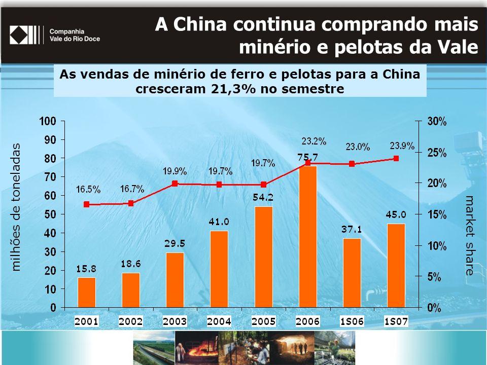 A China continua comprando mais minério e pelotas da Vale
