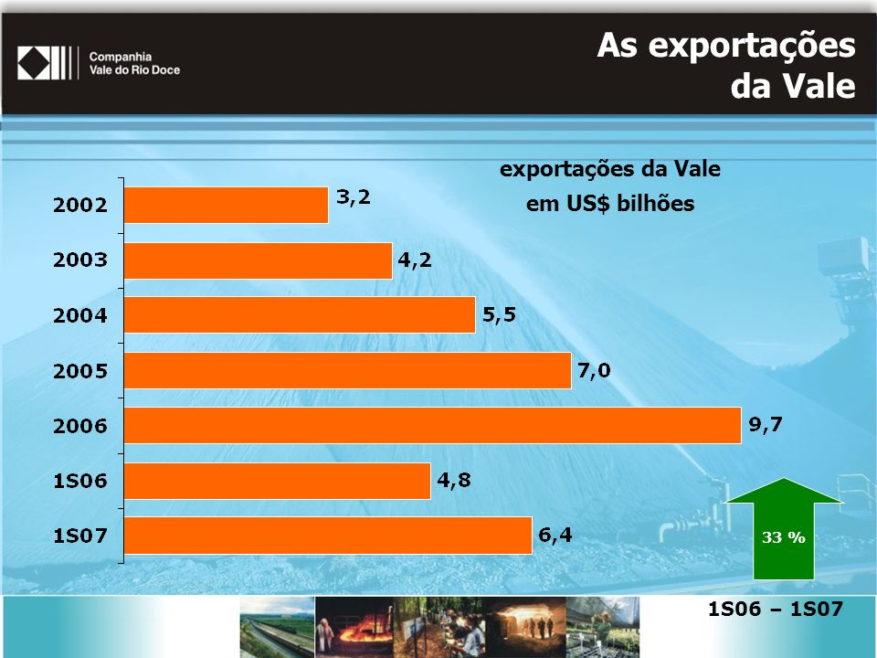 As exportações da Vale exportações da Vale em US$ bilhões 1S06 – 1S07