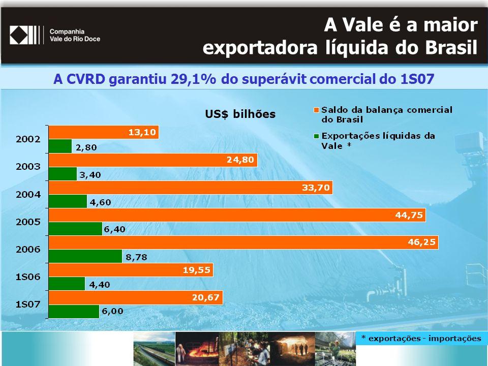 A Vale é a maior exportadora líquida do Brasil