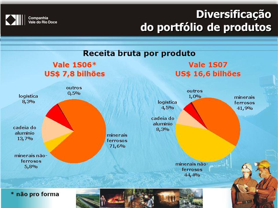 Diversificação do portfólio de produtos
