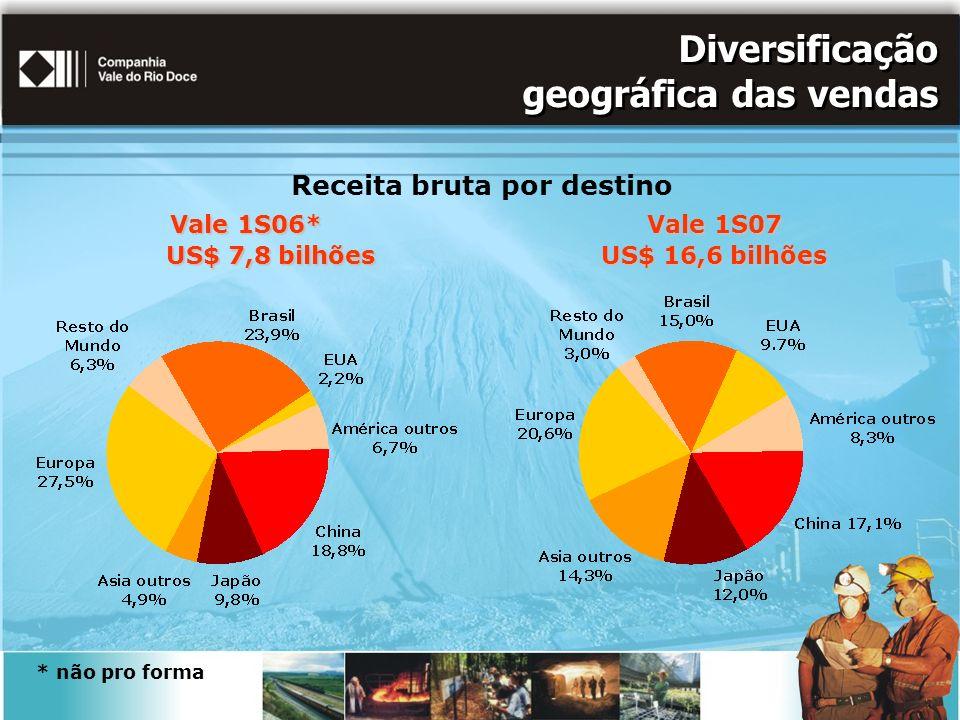 Diversificação geográfica das vendas