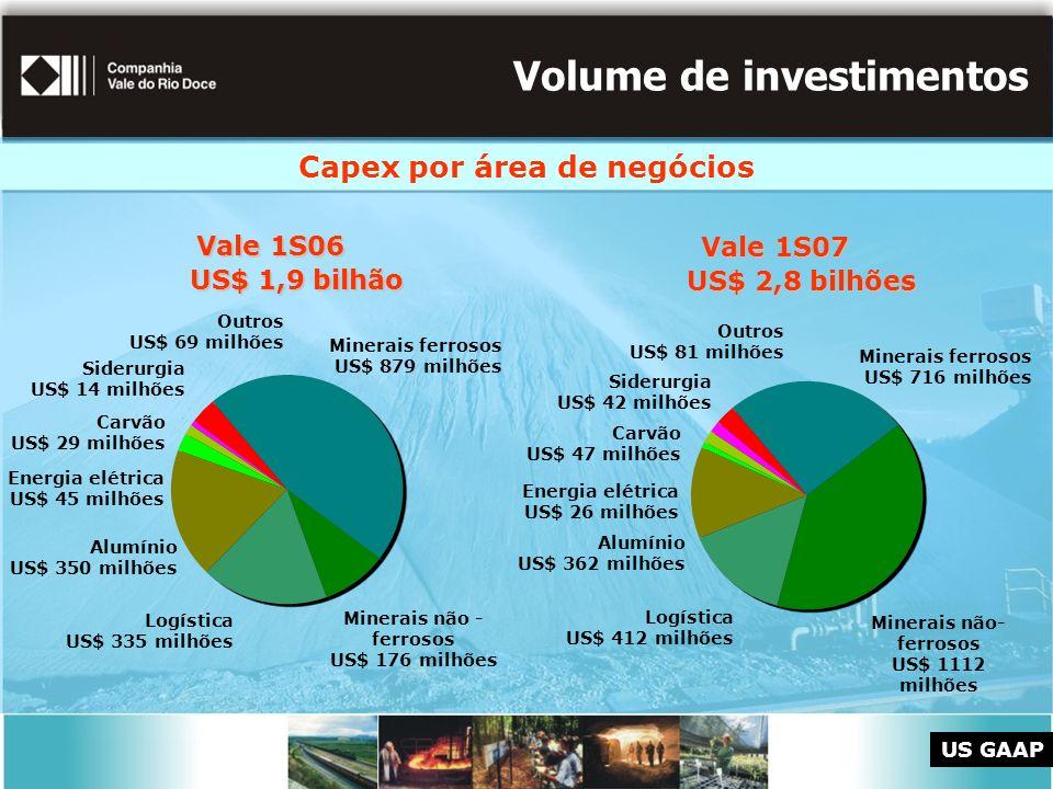 Volume de investimentos