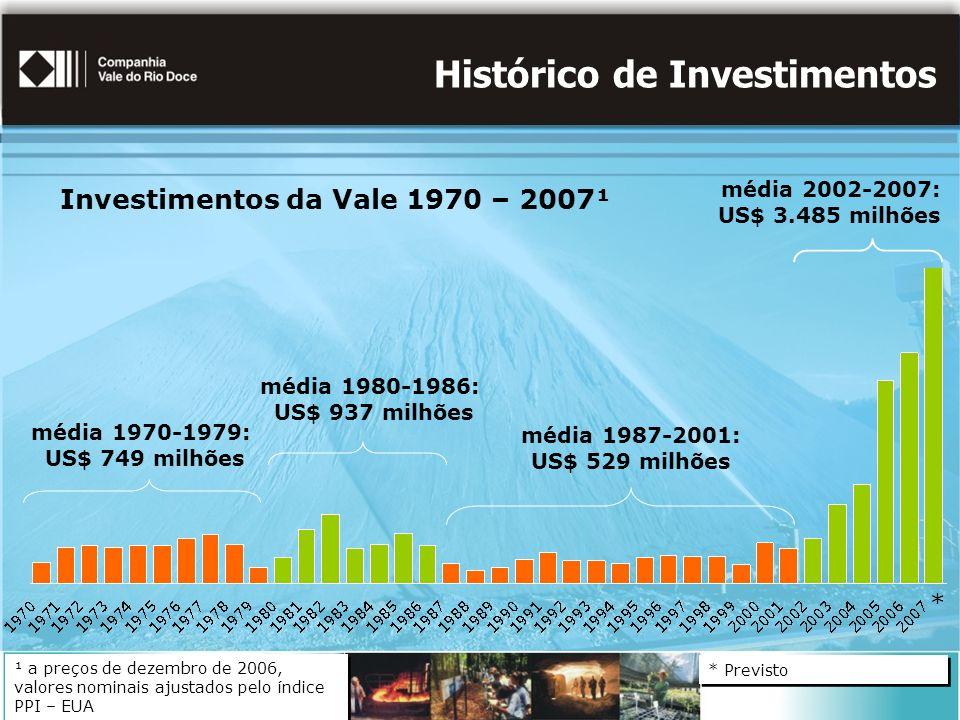 Histórico de Investimentos