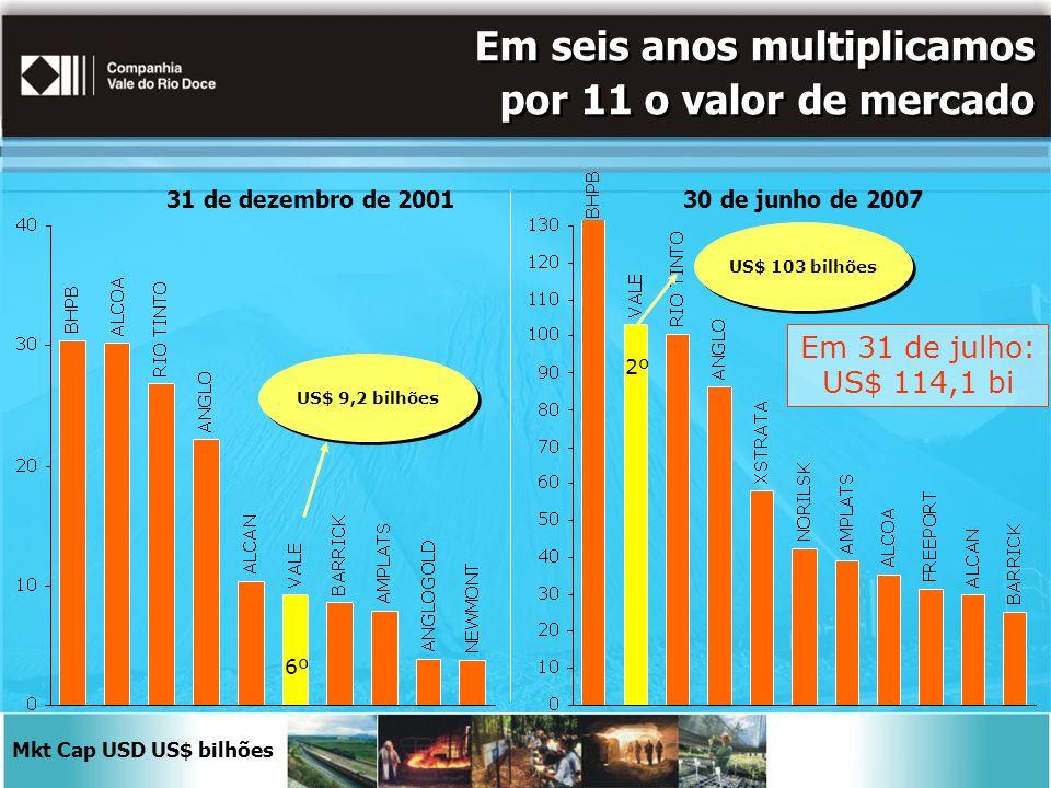 Em seis anos multiplicamos por 11 o valor de mercado