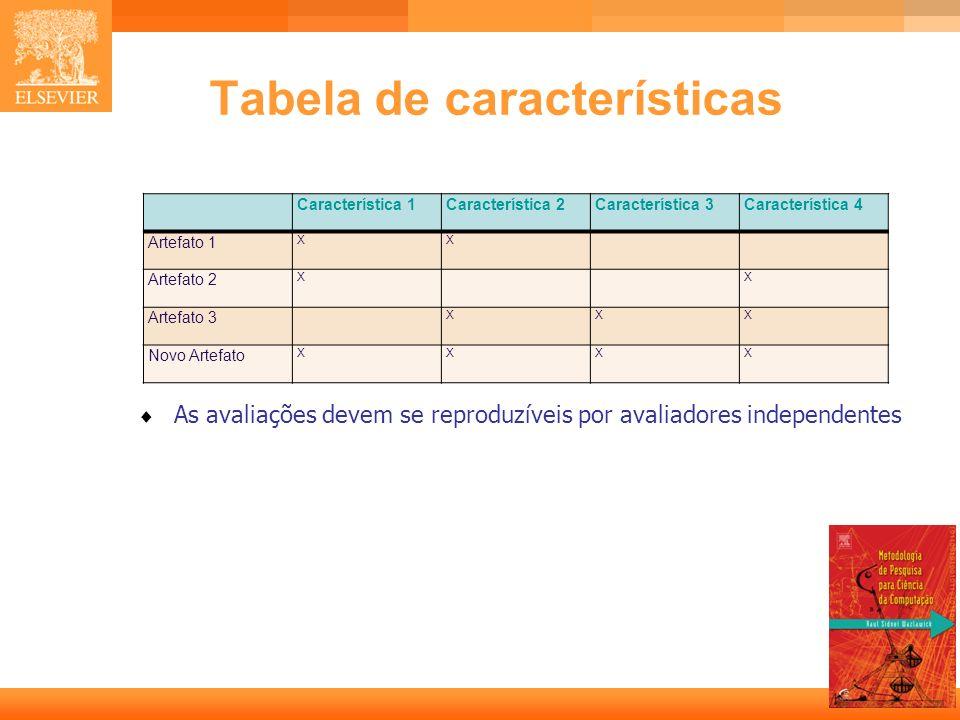 Tabela de características