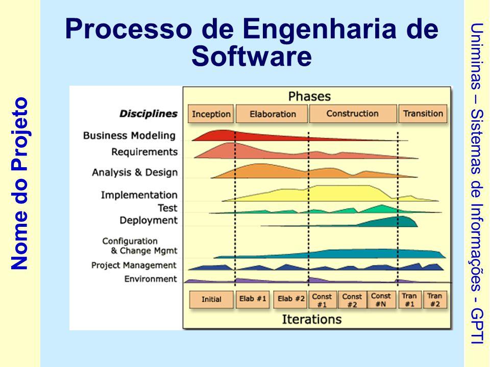 Processo de Engenharia de Software