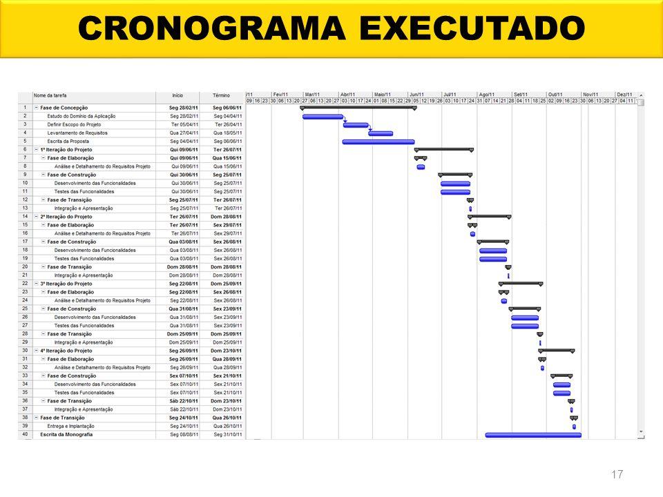 CRONOGRAMA EXECUTADO