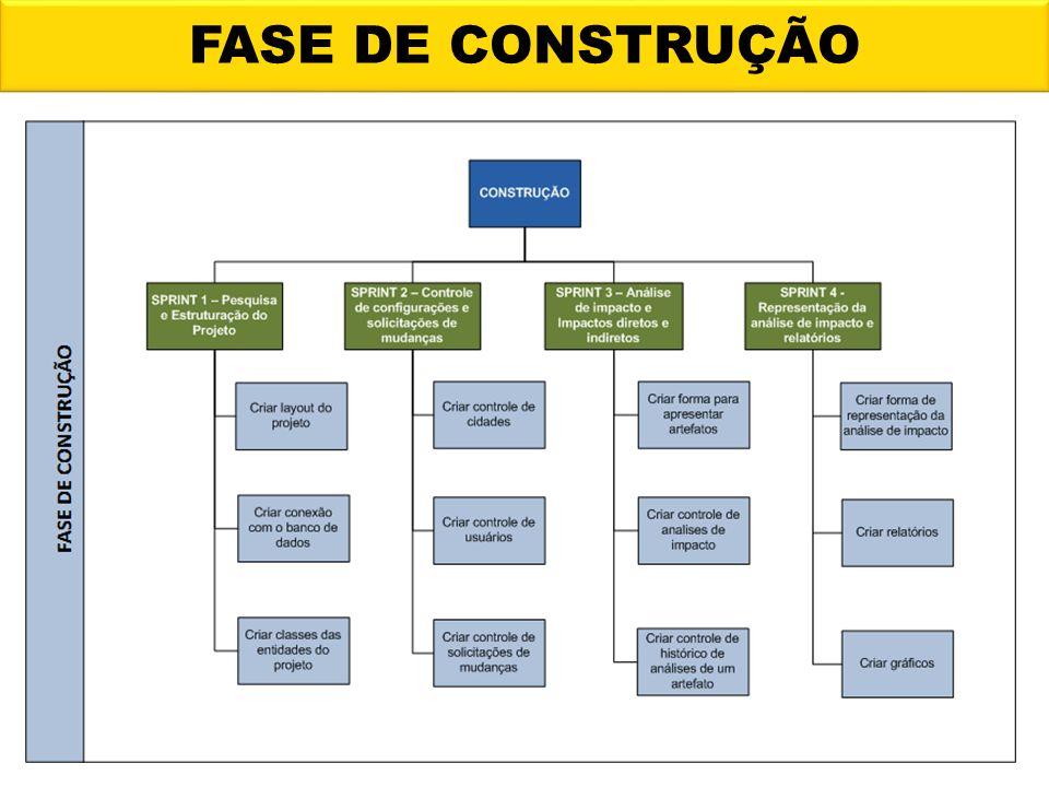 FASE DE CONSTRUÇÃO