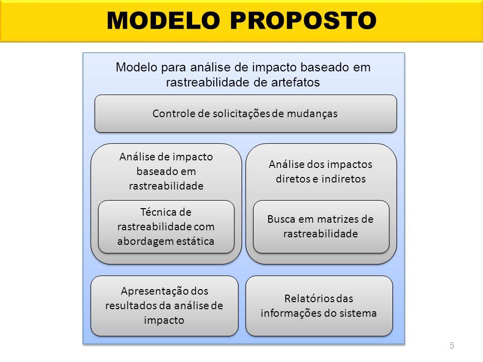 MODELO PROPOSTO Modelo para análise de impacto baseado em rastreabilidade de artefatos. Controle de solicitações de mudanças.
