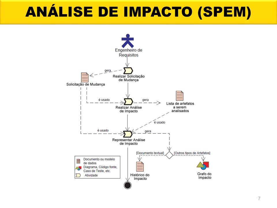 ANÁLISE DE IMPACTO (SPEM)