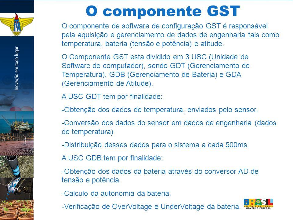 O componente GST