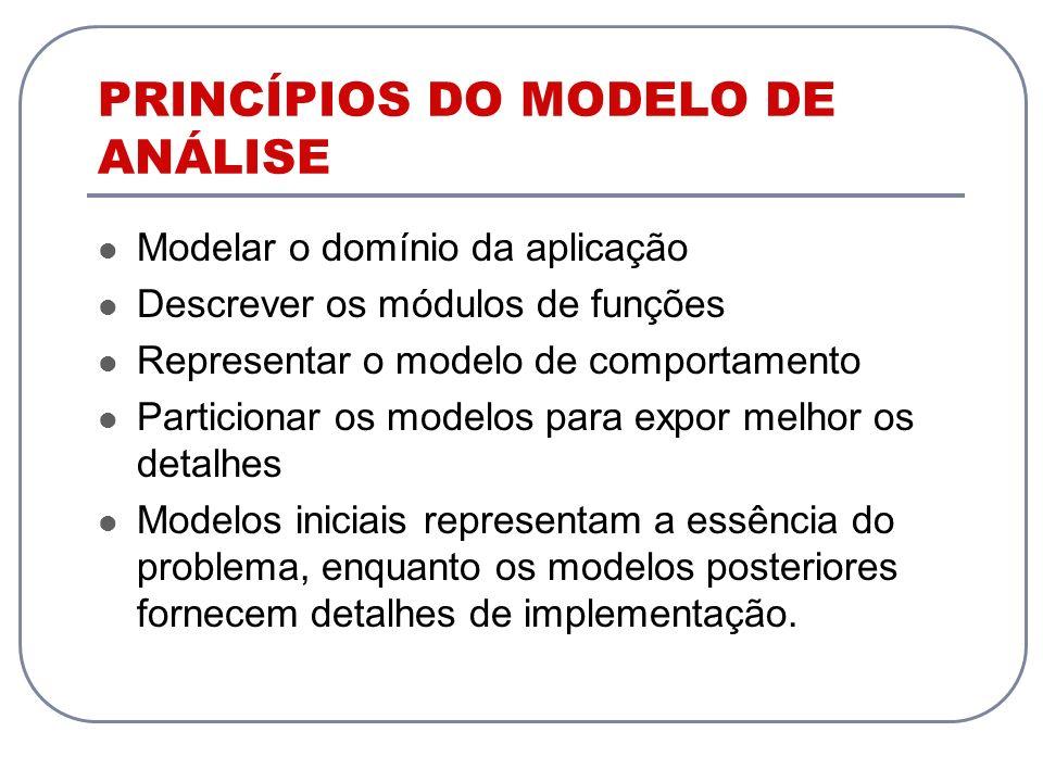 PRINCÍPIOS DO MODELO DE ANÁLISE