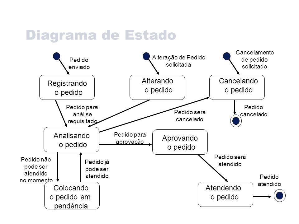 Diagrama de Estado Registrando o pedido Alterando o pedido Cancelando