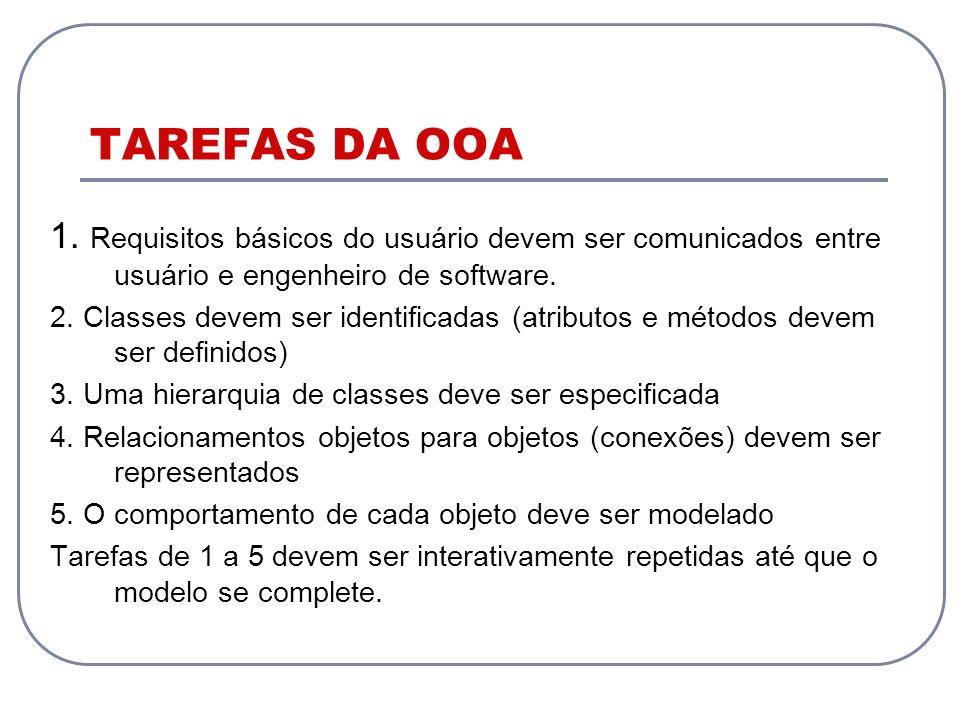 TAREFAS DA OOA 1. Requisitos básicos do usuário devem ser comunicados entre usuário e engenheiro de software.