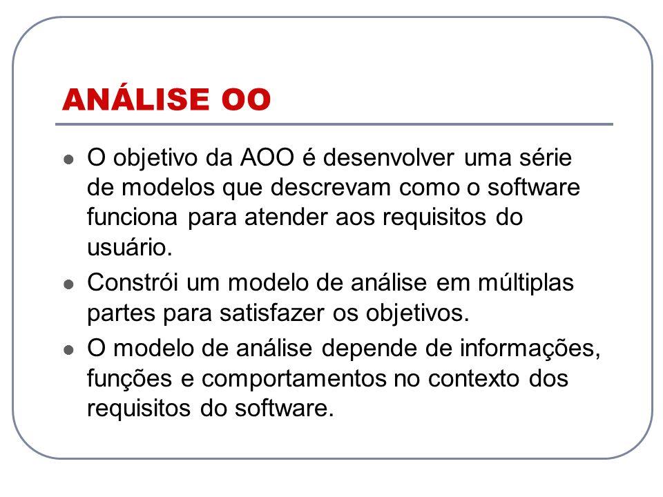 ANÁLISE OO O objetivo da AOO é desenvolver uma série de modelos que descrevam como o software funciona para atender aos requisitos do usuário.