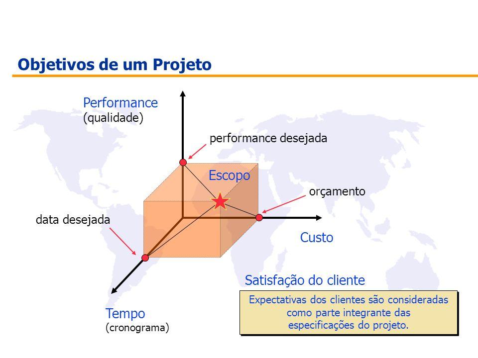 Objetivos de um Projeto