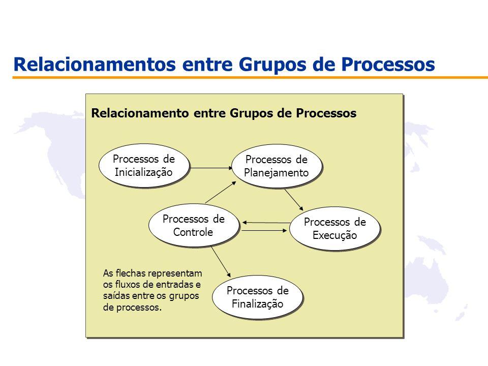 Relacionamentos entre Grupos de Processos