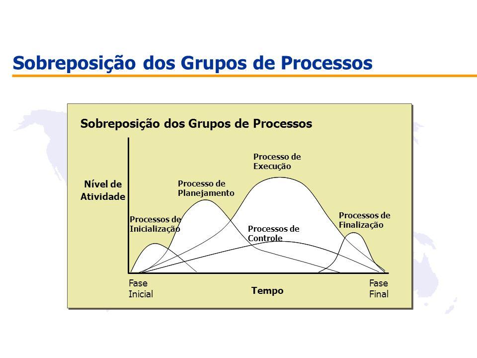 Sobreposição dos Grupos de Processos