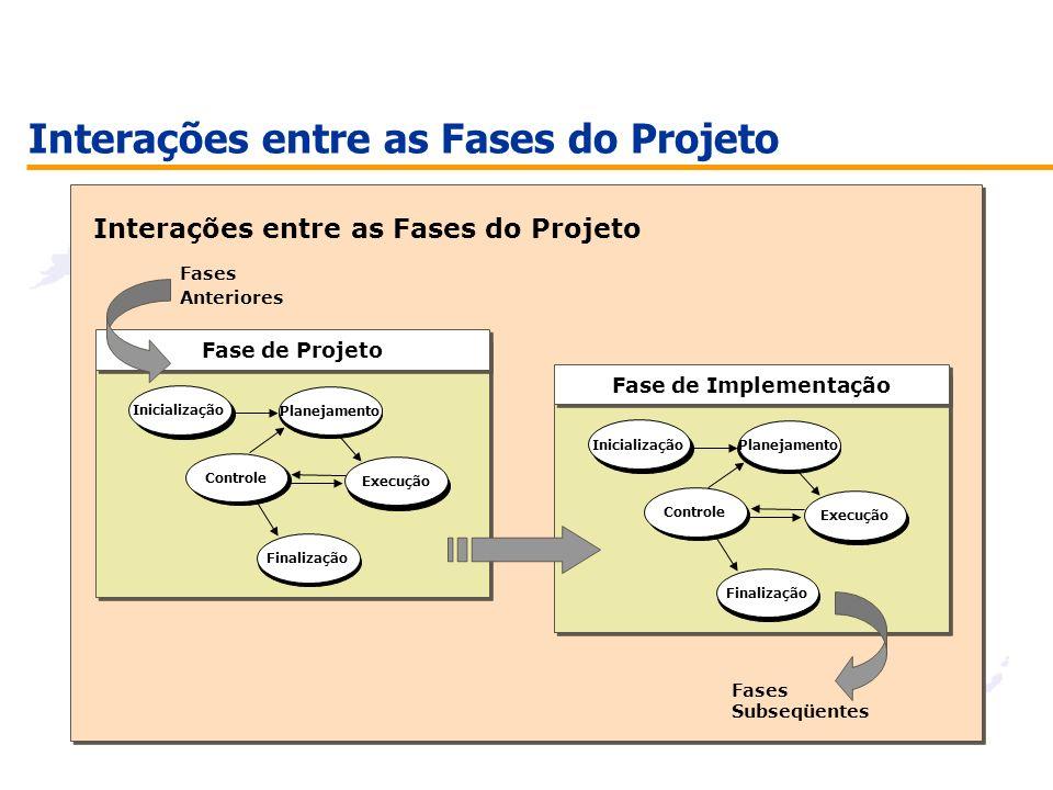 Interações entre as Fases do Projeto