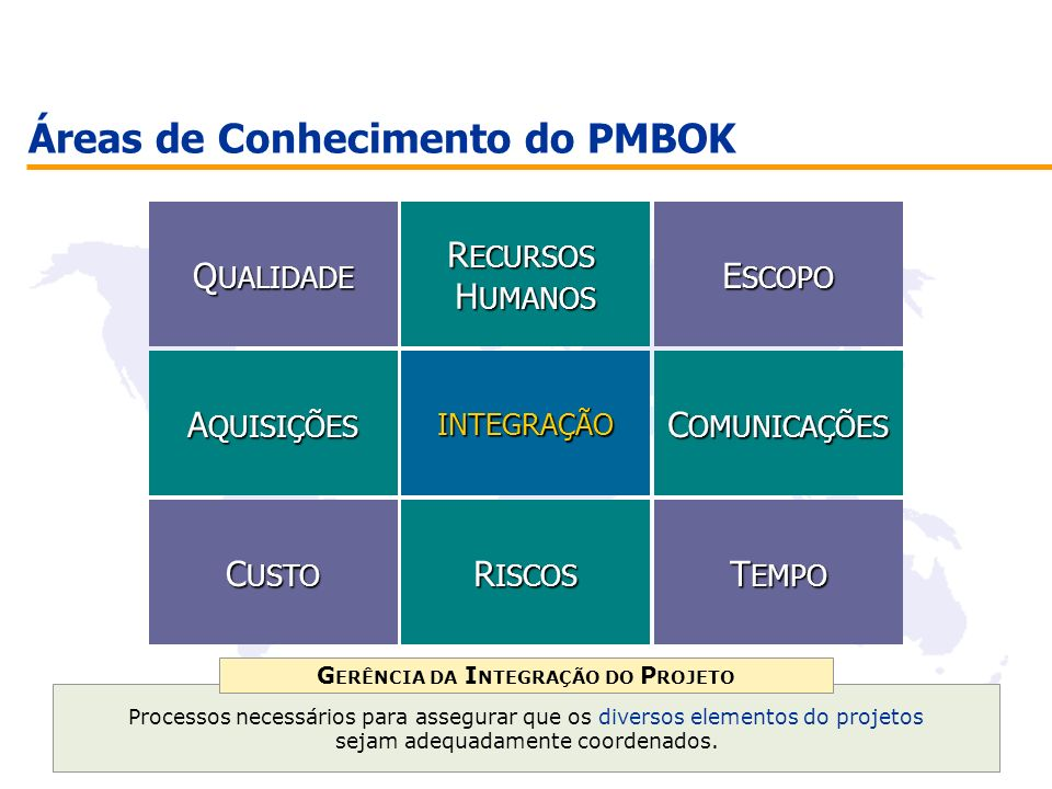 Áreas de Conhecimento do PMBOK