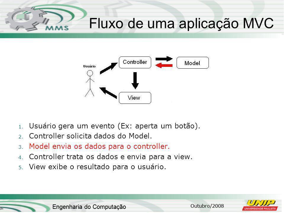 Fluxo de uma aplicação MVC