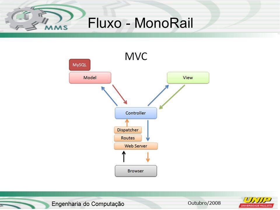 Fluxo - MonoRail Engenharia do Computação Engenharia do Computação