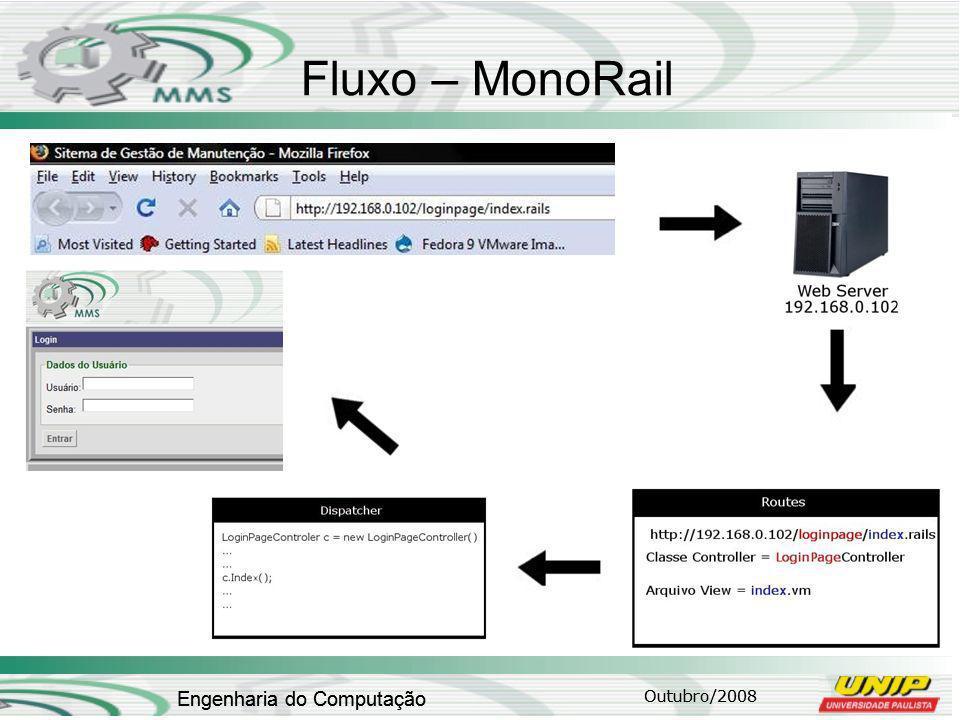 Fluxo – MonoRail Engenharia do Computação Engenharia do Computação
