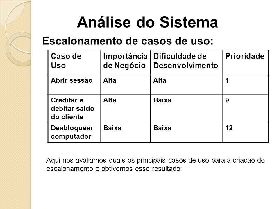 Análise do Sistema Escalonamento de casos de uso: Caso de Uso