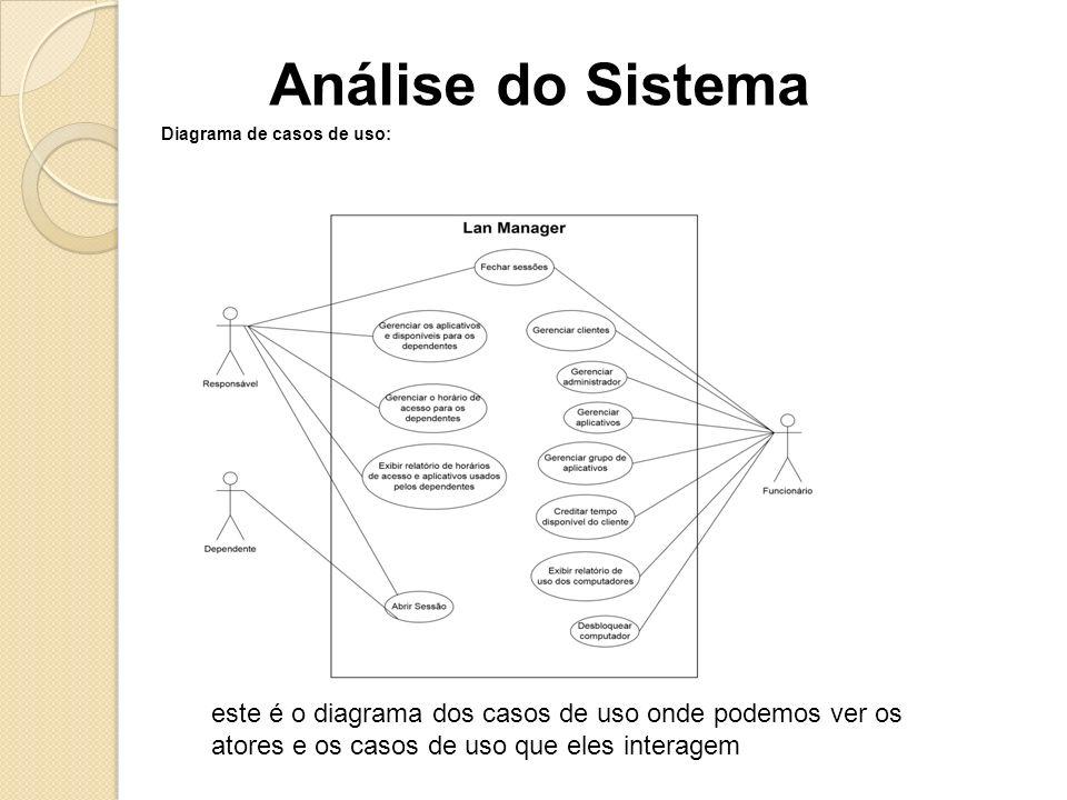 Análise do Sistema Diagrama de casos de uso: este é o diagrama dos casos de uso onde podemos ver os atores e os casos de uso que eles interagem.