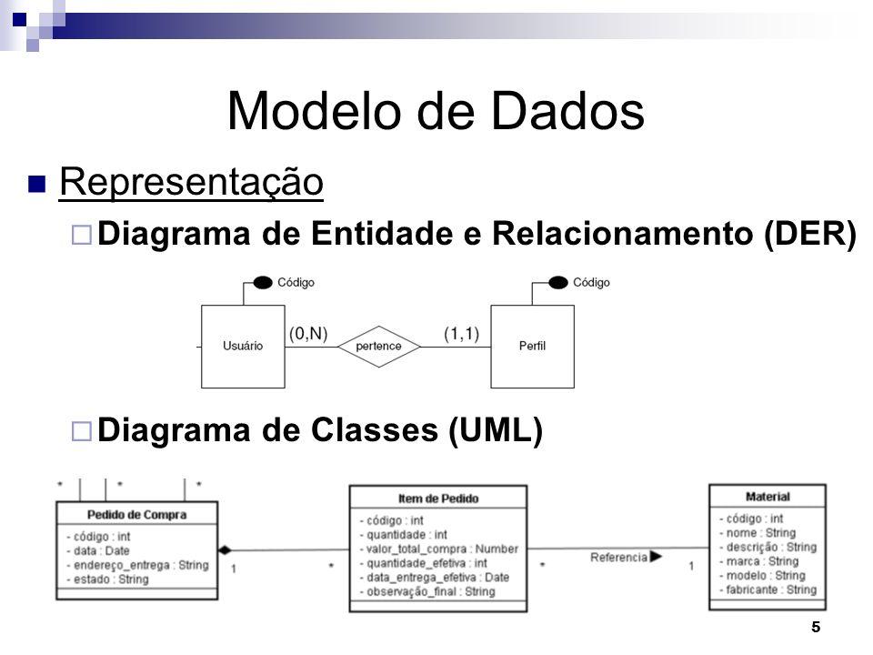 Modelo de Dados Representação