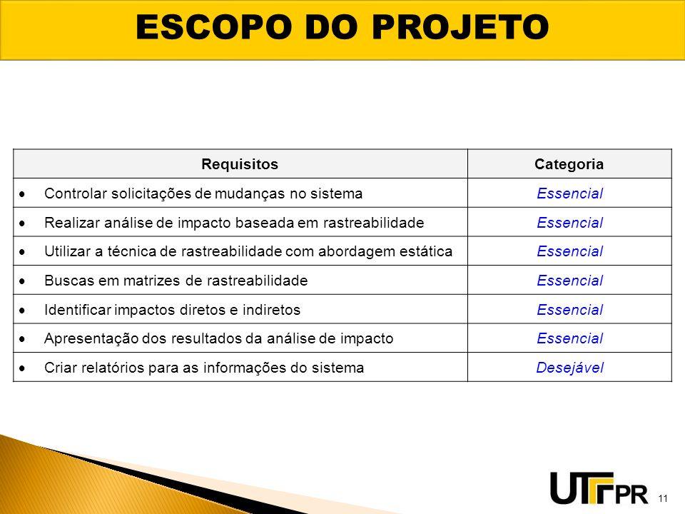 ESCOPO DO PROJETO Requisitos Categoria
