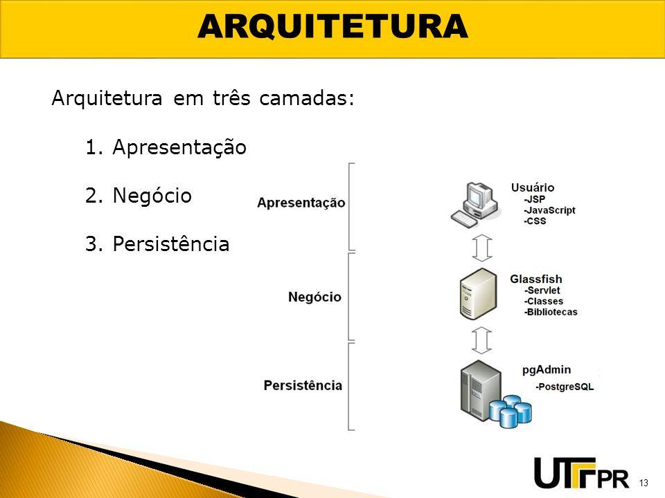 ARQUITETURA Arquitetura em três camadas: 1. Apresentação 2. Negócio