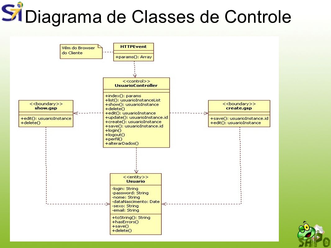 Diagrama de Classes de Controle