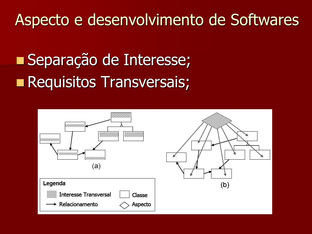 Aspecto e desenvolvimento de Softwares