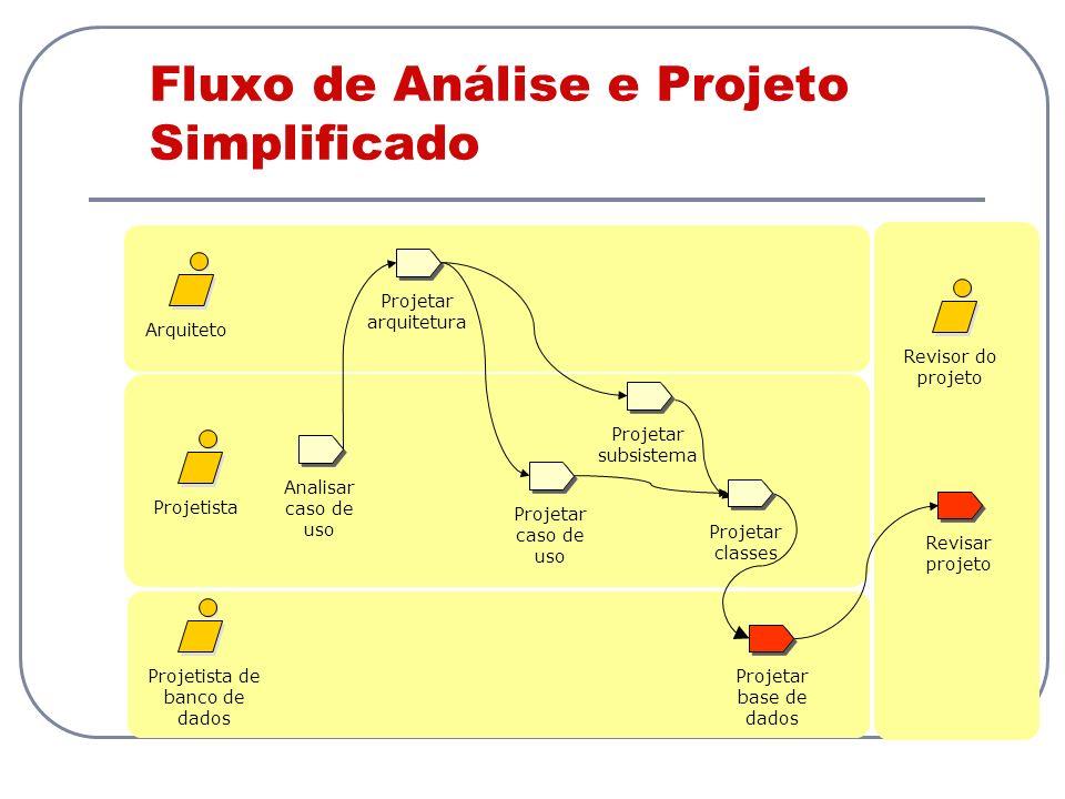 Fluxo de Análise e Projeto Simplificado