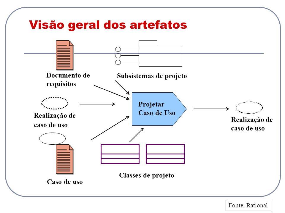 Visão geral dos artefatos