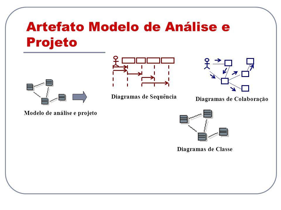 Artefato Modelo de Análise e Projeto