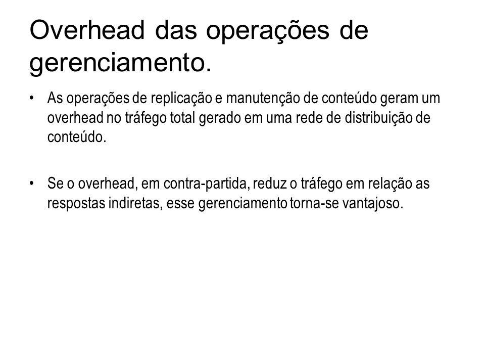 Overhead das operações de gerenciamento.